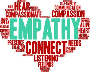 Empathy & Compassion Word Cloud